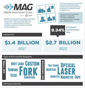 MAG Infographic