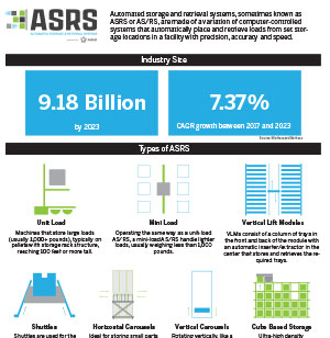 AS-RS Infographic