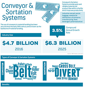 Conveyor & Sortation Systems Infographic