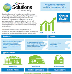 Solutions Community Infographic