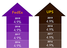 How FedEx and UPS rate and surcharge increases will impact shippers in 2019