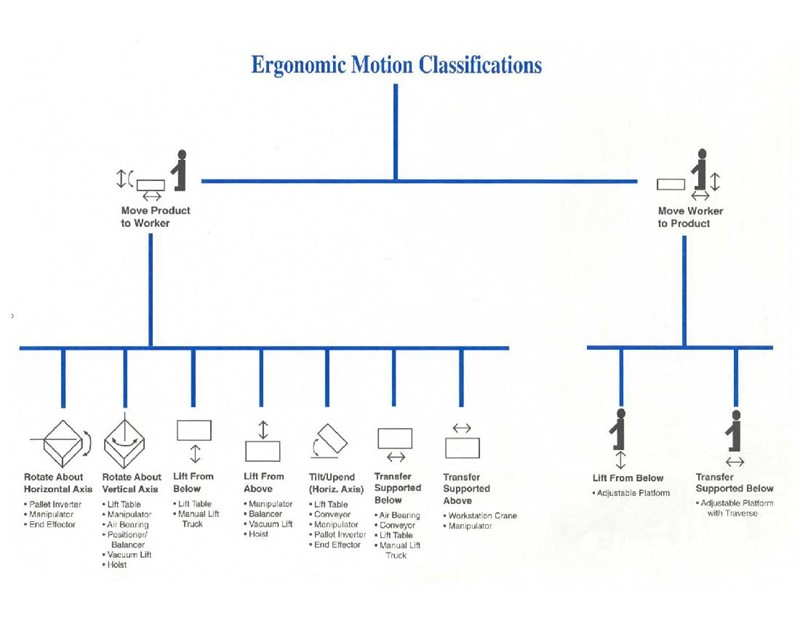 Ergonomic Motion Classifications