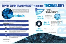 By the Numbers: Achieving Transparency Through Technology