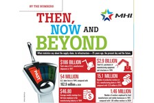 By the Numbers: Then, Now and Beyond
